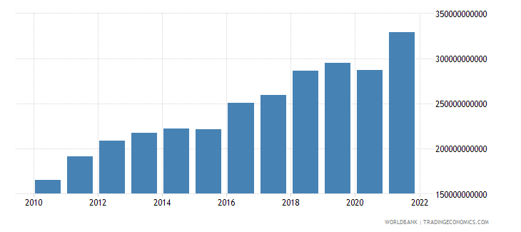 israel gross fixed capital formation current lcu wb data
