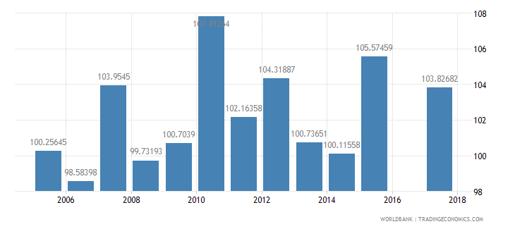 israel gross intake rate in grade 1 total percent of relevant age group wb data