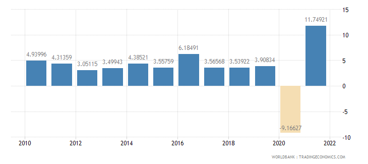 israel household final consumption expenditure annual percent growth wb data