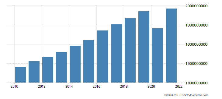 israel household final consumption expenditure constant 2000 us dollar wb data