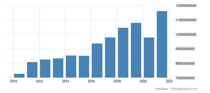 israel imports of goods and services constant 2000 us dollar wb data