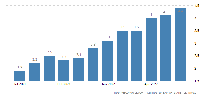 Israel Inflation Rate