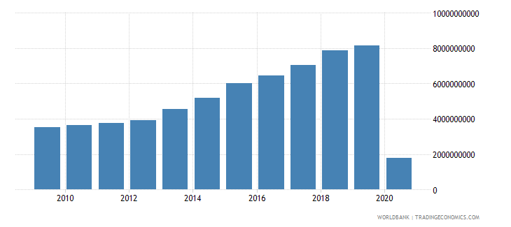 israel international tourism expenditures for travel items us dollar wb data