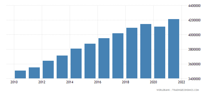 israel labor force total wb data