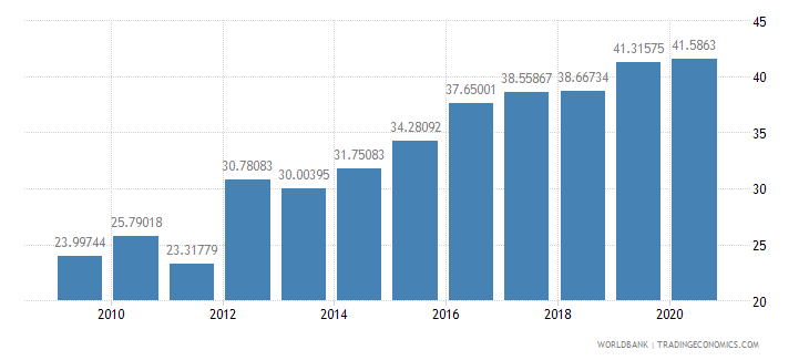 israel liner shipping connectivity index maximum value in 2004  100 wb data