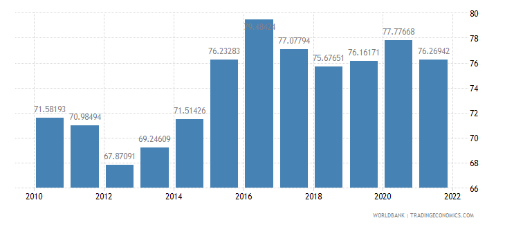 israel manufactures imports percent of merchandise imports wb data