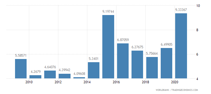 israel merchandise exports by the reporting economy residual percent of total merchandise exports wb data
