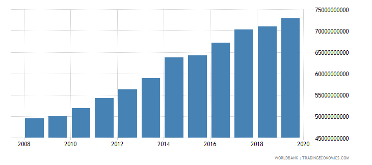 israel military expenditure current lcu wb data