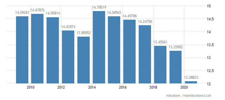 israel military expenditure percent of central government expenditure wb data