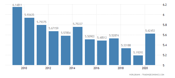 israel military expenditure percent of gdp wb data