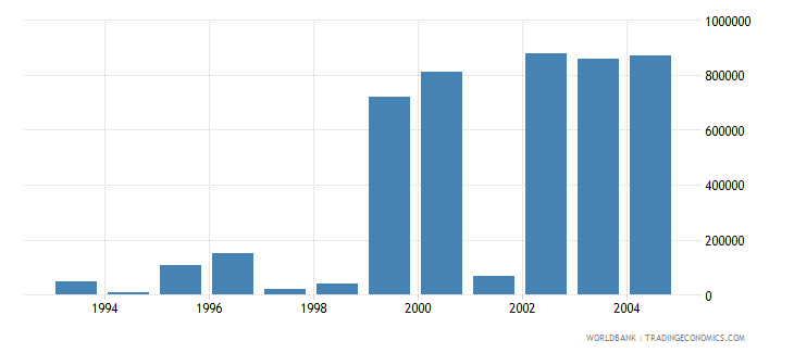 israel net bilateral aid flows from dac donors spain us dollar wb data