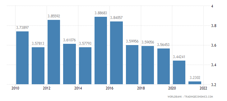 israel official exchange rate lcu per us dollar period average wb data
