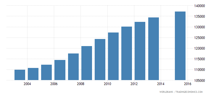 israel population age 12 total wb data