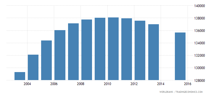 israel population age 3 total wb data