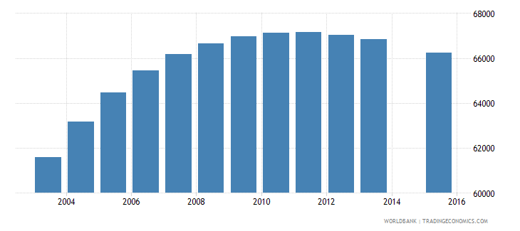 israel population age 4 female wb data