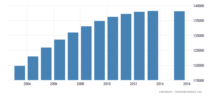 israel population age 7 total wb data