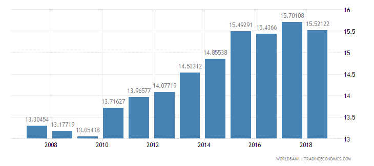 israel public spending on education total percent of government expenditure wb data