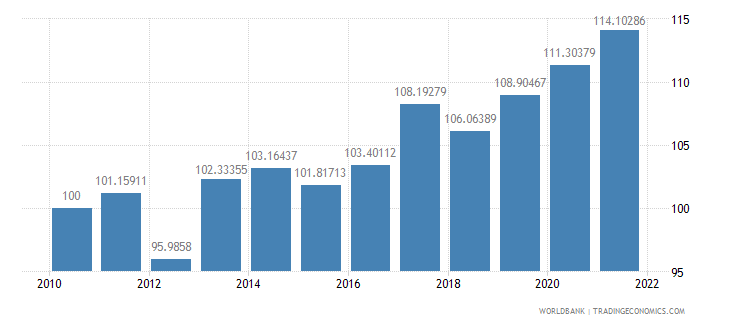 israel real effective exchange rate index 2000  100 wb data