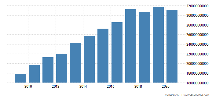 israel tax revenue current lcu wb data