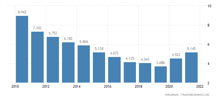 israel unemployment male percent of male labor force wb data