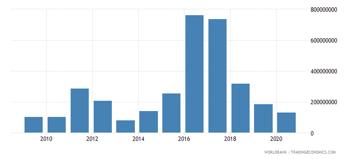 italy arms imports constant 1990 us dollar wb data