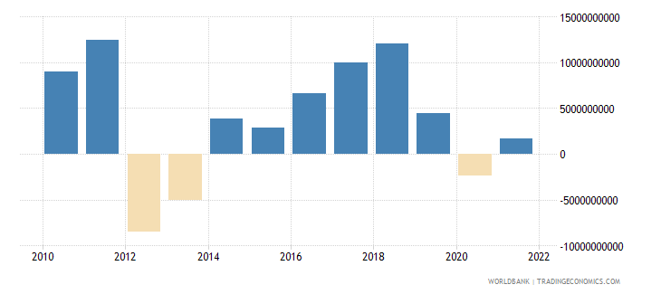 italy changes in inventories current lcu wb data