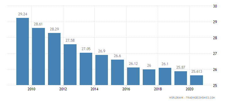 italy employment in industry percent of total employment wb data