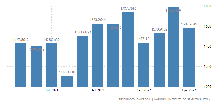 Italy Exports of Computer, Electronic and Optical