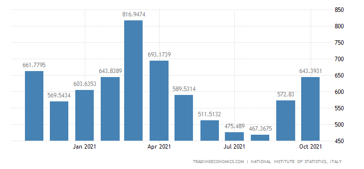 Italy Exports of Agriculture, Hunting & Related Service