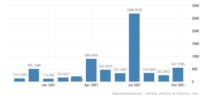 Italy Exports of Building & Repairing of Ships & Boats