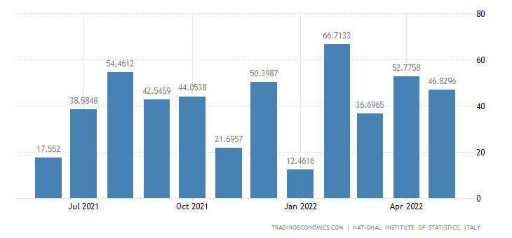Italy Exports of Crude Oil