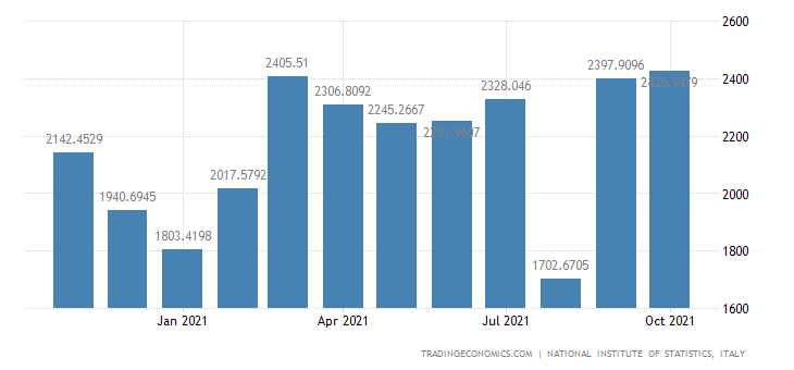 Italy Exports of Electrical Equip & of Non-electric Dom