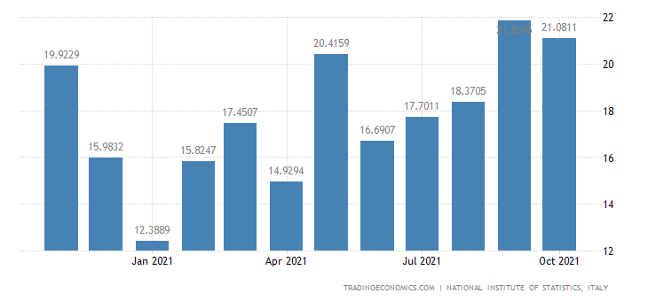 Italy Exports of Forestry, Logging & Related Service Ac