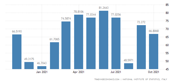 Italy Exports of Manufacture of Articles of Concrete, P