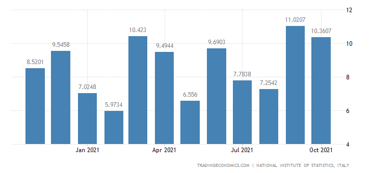 Italy Exports of Manufacture of Coke Oven Products