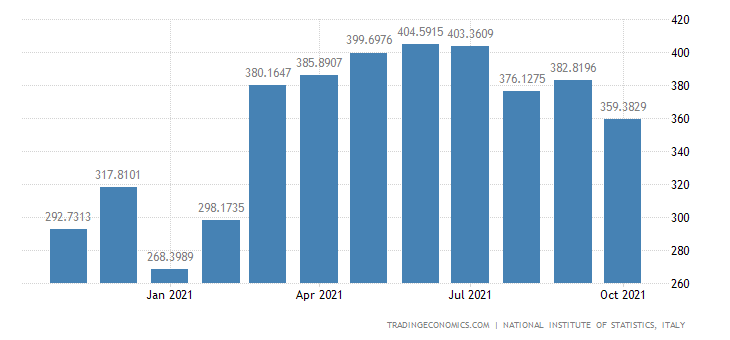 Italy Exports of Manufacture of Dairy Products