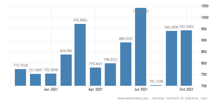 Italy Exports of Manufacture of Footwear