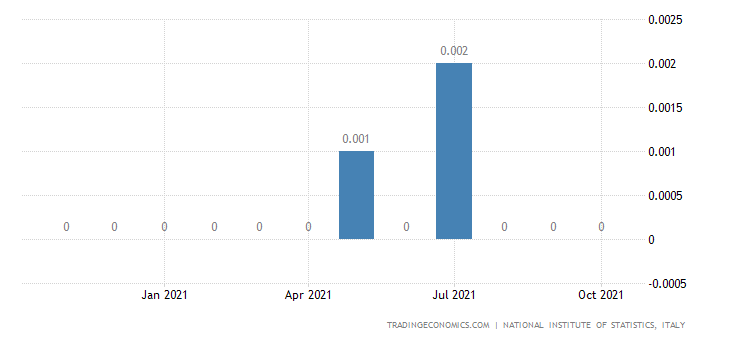 Italy Exports of Manufacture of Gas, Distribution of Ga