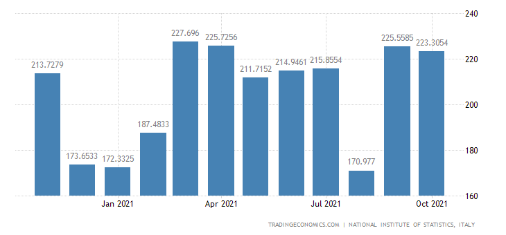 Italy Exports of Manufacture of Glass & Glass Products