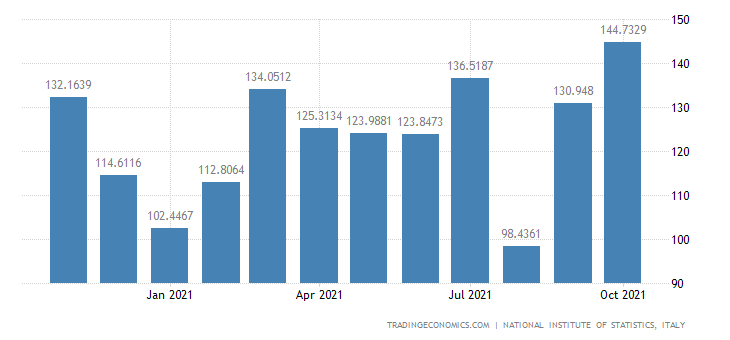 Italy Exports of Manufacture of Grain Mill Products, St