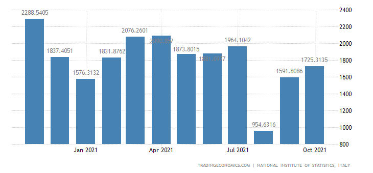 Italy Exports of Manufacture of Motor Vehicles