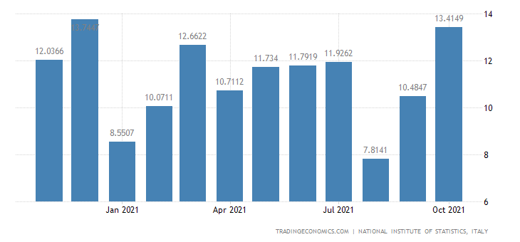 Italy Exports of Manufacture of Musical Instruments
