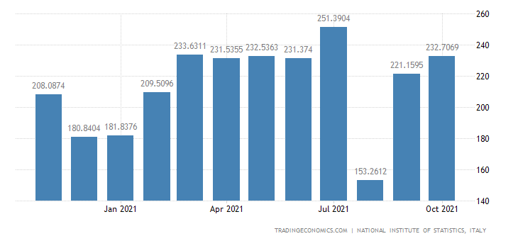 Italy Exports of Manufacture of Paints, Varnishes & Sim
