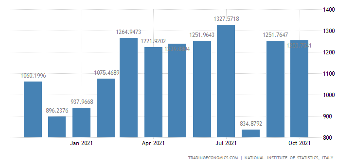 Italy Exports of Manufacture of Plastic Products