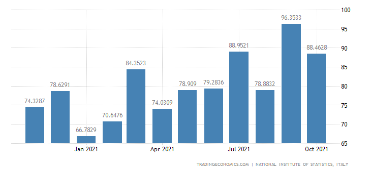 Italy Exports of Manufacture of Prepared Animal Feeds