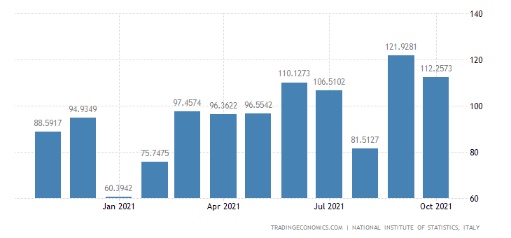 Italy Exports of Manufacture of Sports Goods