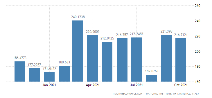 Italy Exports of Manufacture of Vegetable & Animal Oils