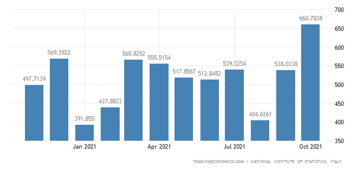 Italy Exports of Mfc of Instruments & Appliances For Me