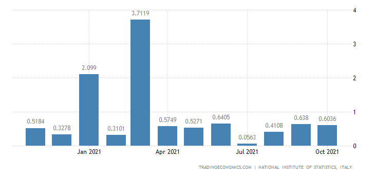 Italy Exports of Mining of Coal & Lignite, Extraction O