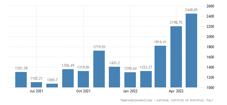Italy Exports of Refined Oil Products
